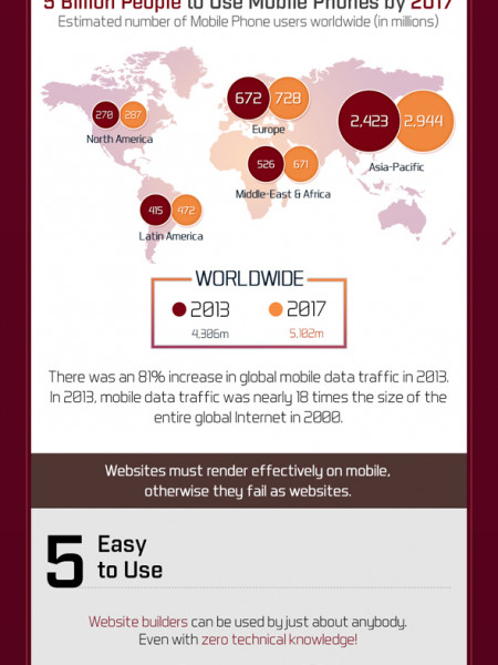 Good, Cheap, Fast: Does that Apply to Your Website Too? Infographic