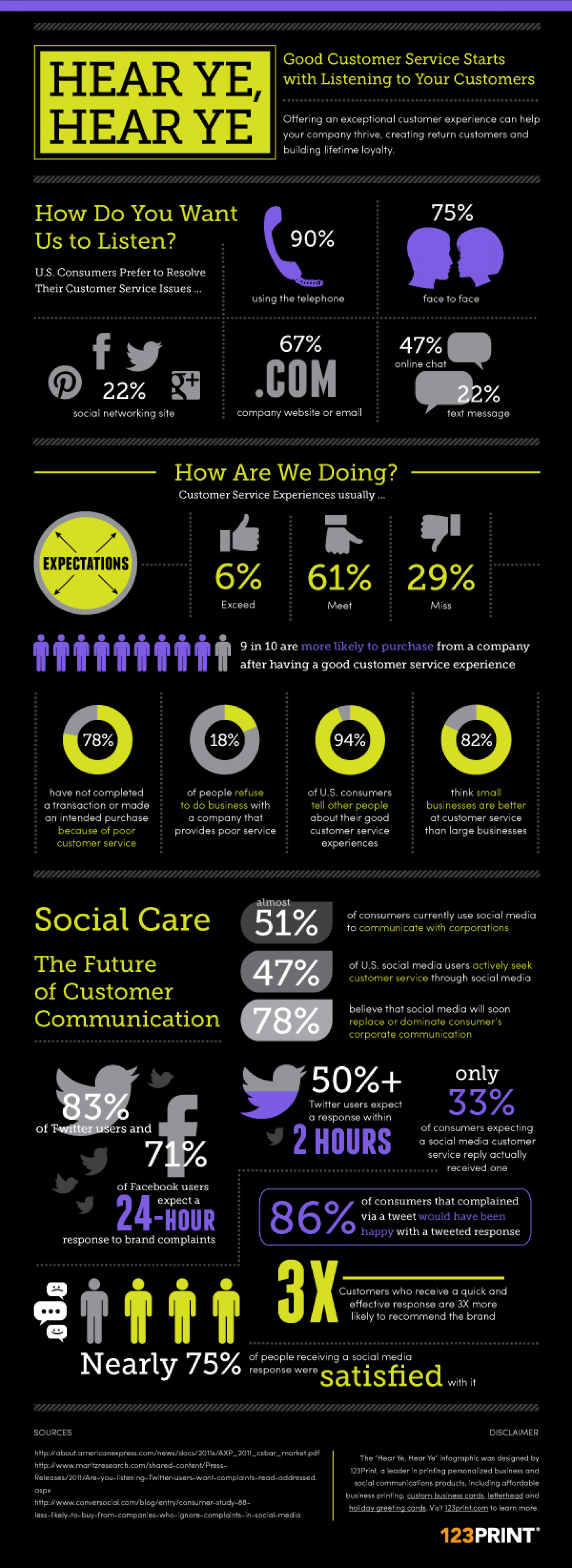 Good Customer Service Starts with Listening to Your Customers Infographic