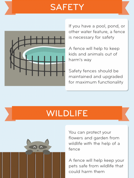 Good Neighbors: Adding a Fence to Your Yard Infographic
