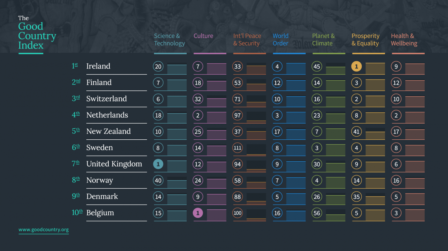 The Good Country Index Infographic