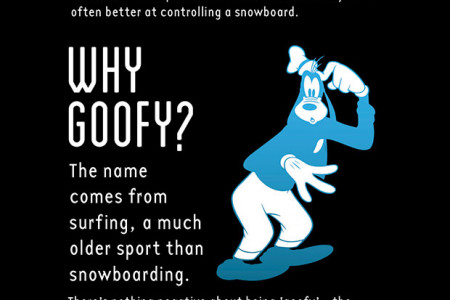 GOOFY VS. REGULAR - THE INFOGRAPHIC  by Whitelines.com Infographic