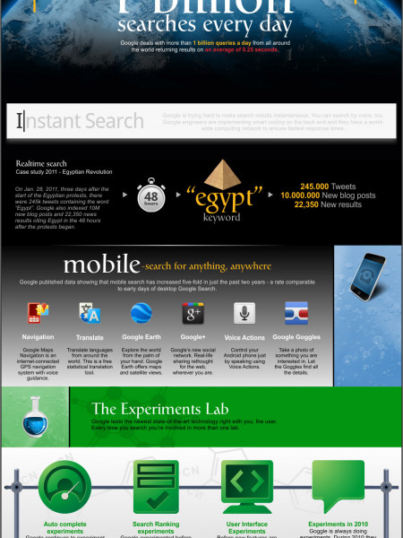 Google - Under the Hood Infographic