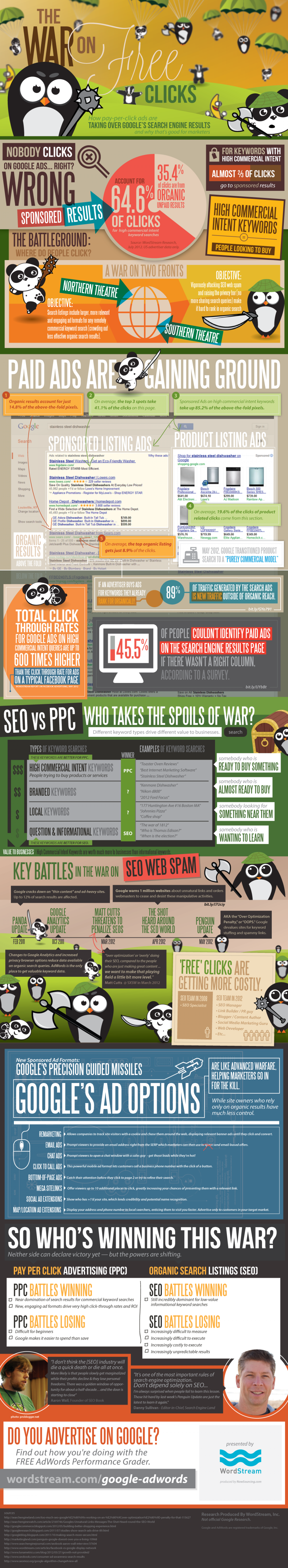 Google Ads and the War on Free Clicks Infographic