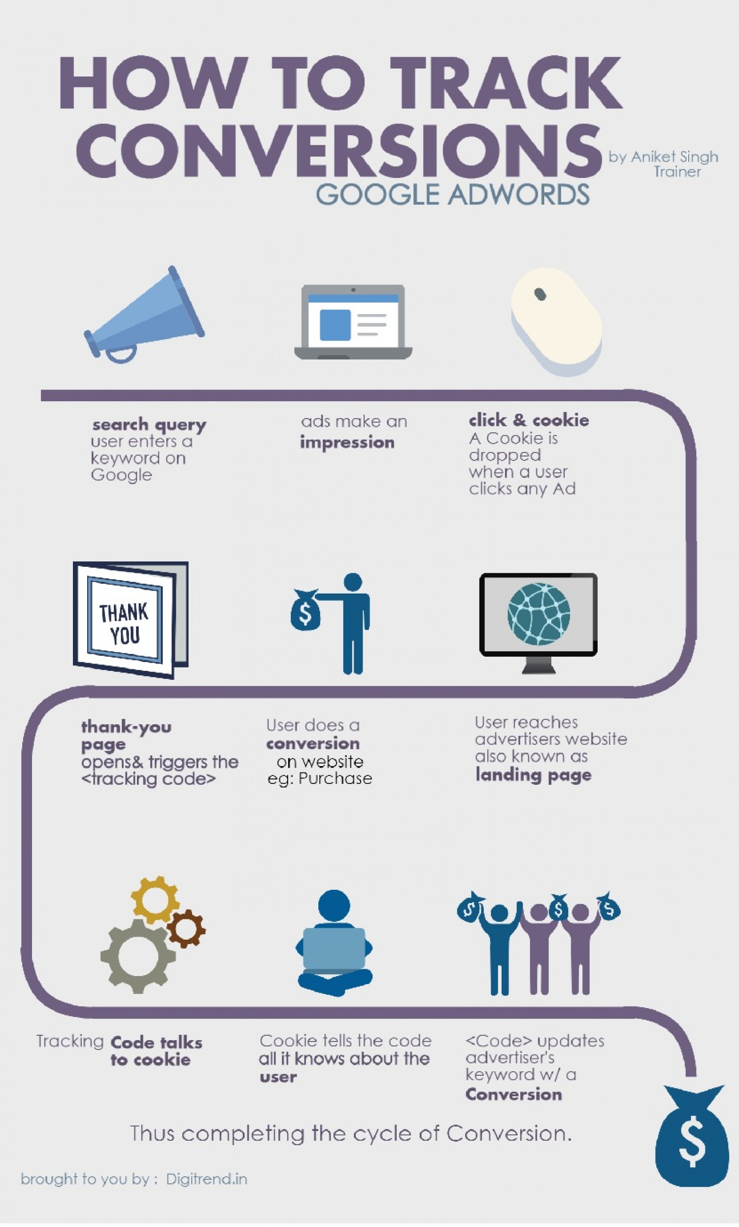 Google Adwords Conversion Tracking Infographic