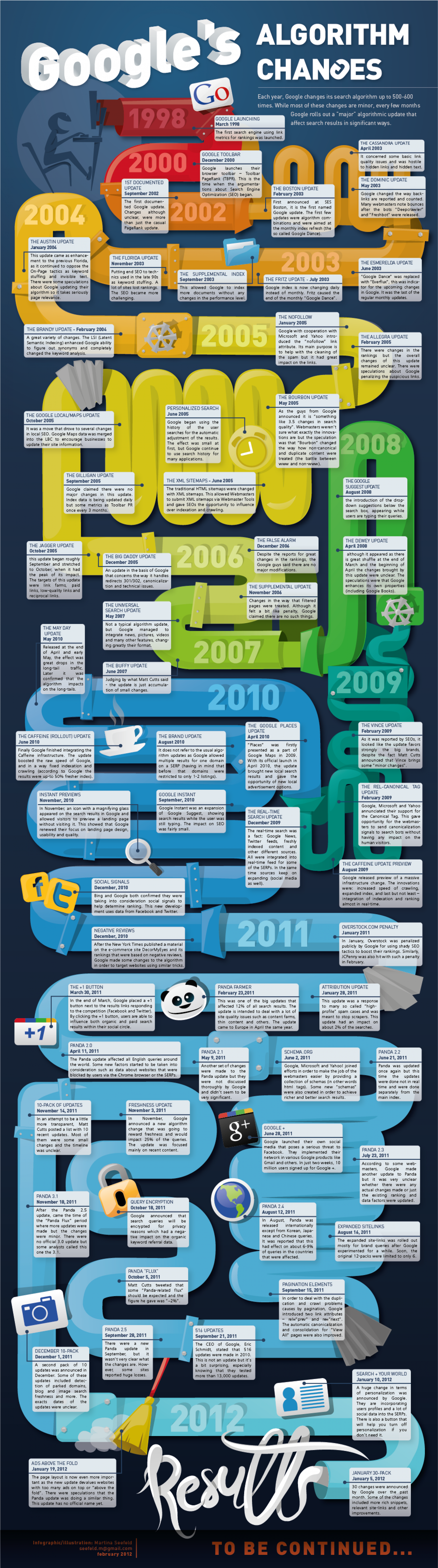 Google Algorithm Changes 1998-2012 Infographic
