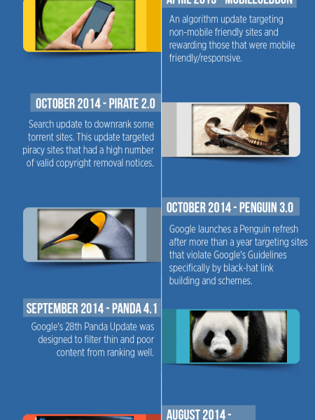 Google Algorithm Updates Timeline Infographic: 2015-2014 Edition Infographic