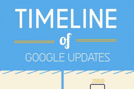 Google Algorithm Updates to date Infographic