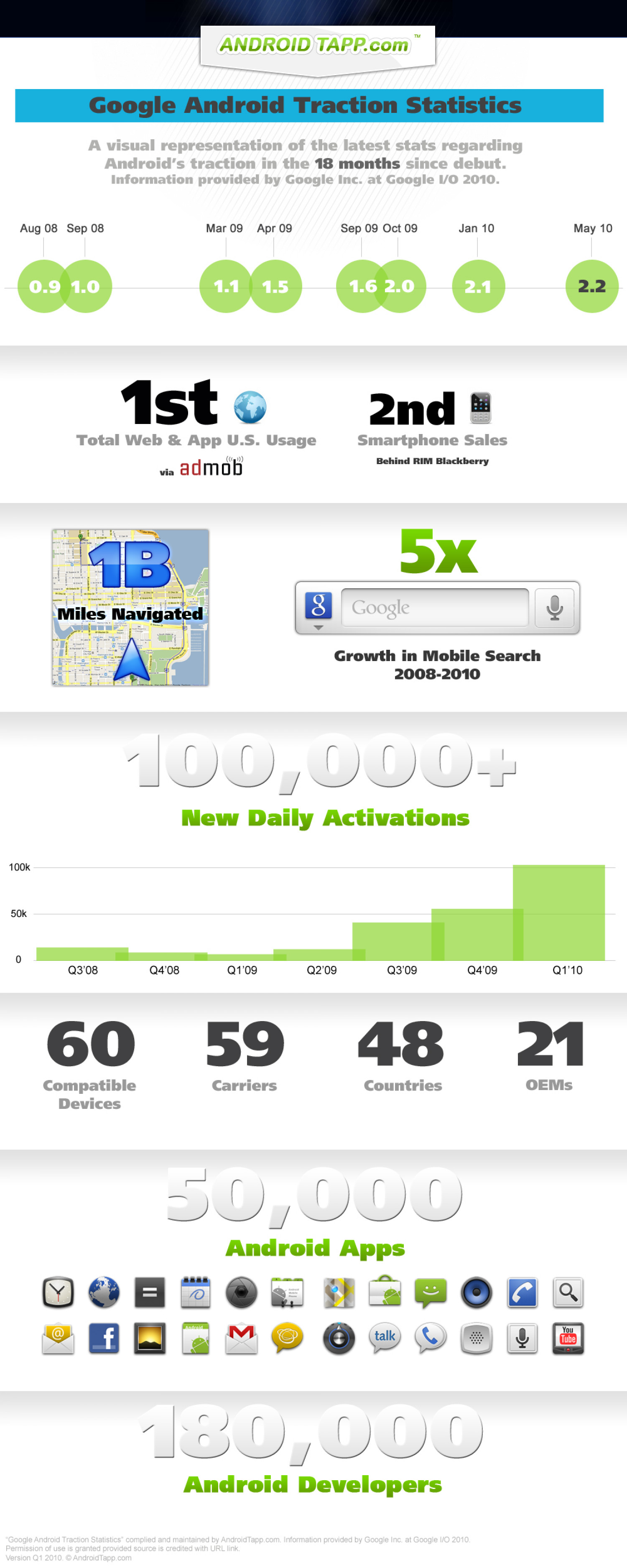 Google Android Traction Statistics [Infographics] Infographic