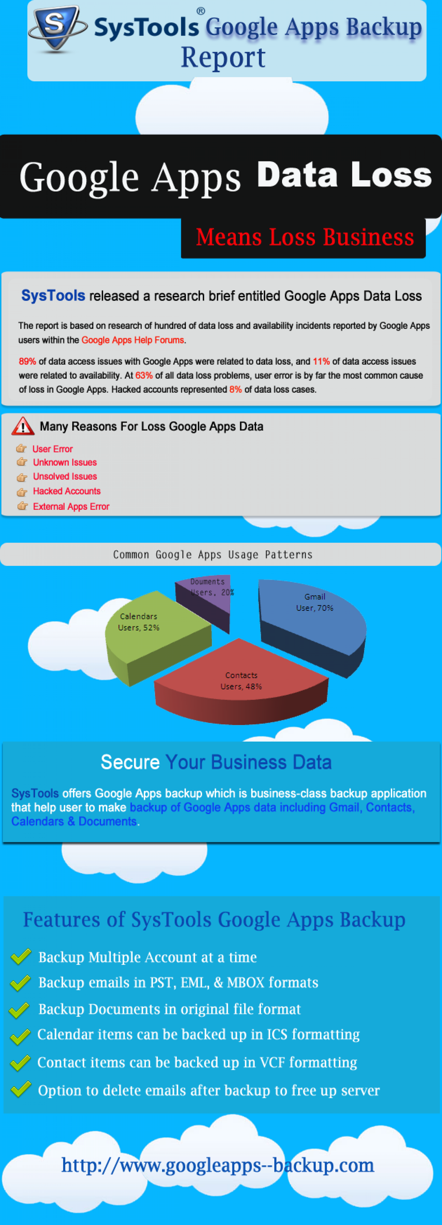 Google Apps Data Loss & Causes: Solution with Google Apps Backup! Infographic