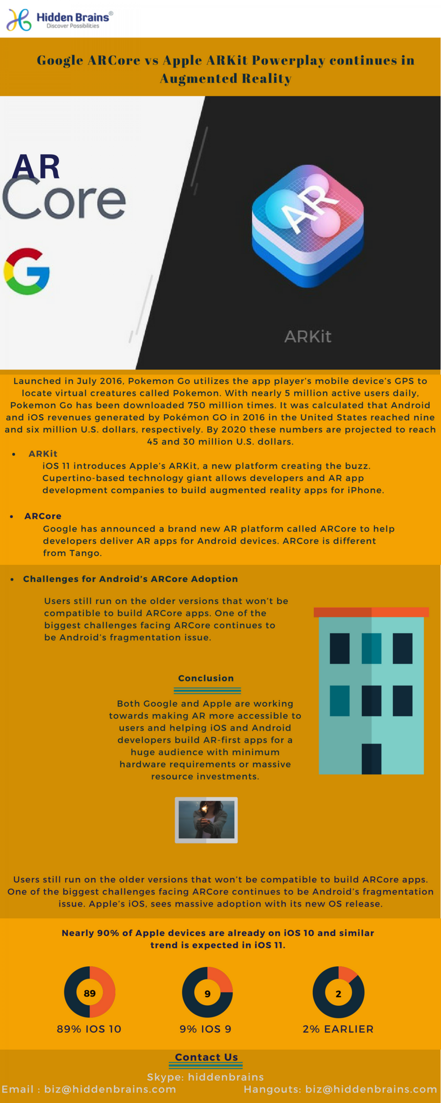 Google ARCore vs Apple ARKit Powerplay continues in Augmented Reality Infographic