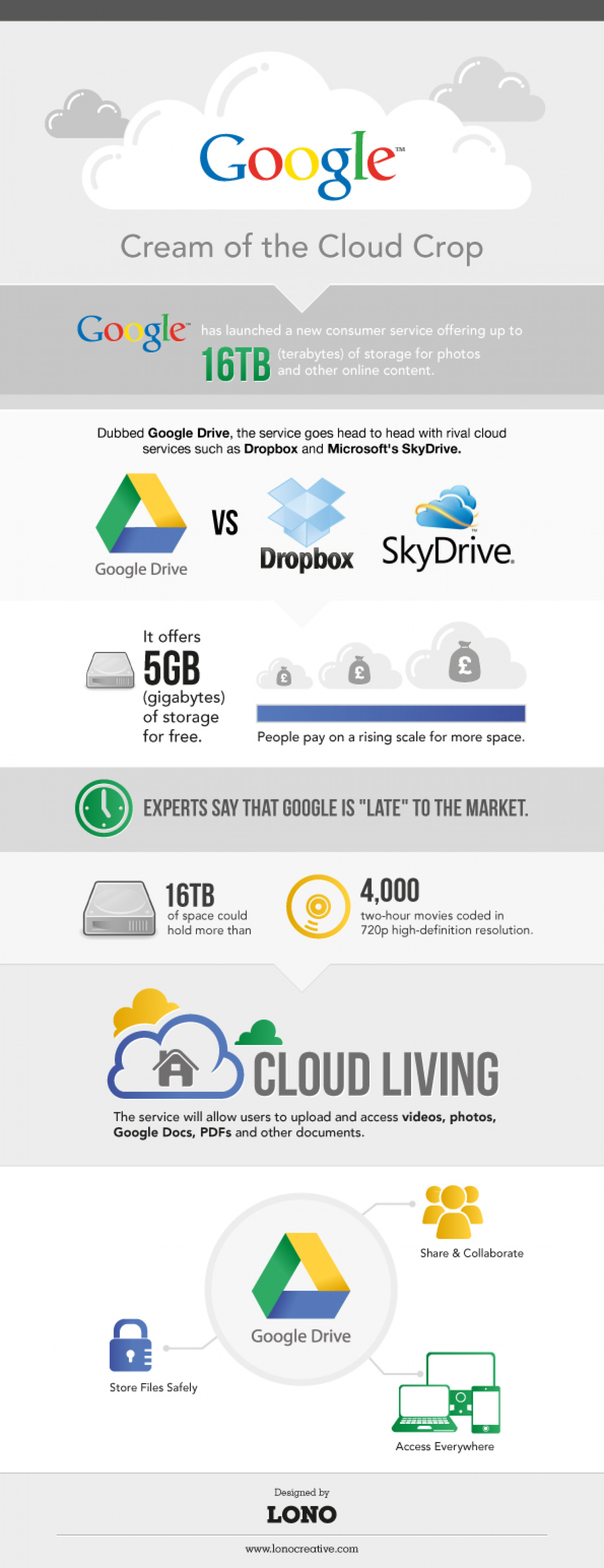 Google Drive Infographic Infographic
