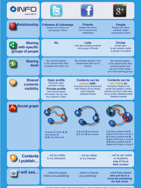 Google+, Facebook and Twitter: a comparison Infographic
