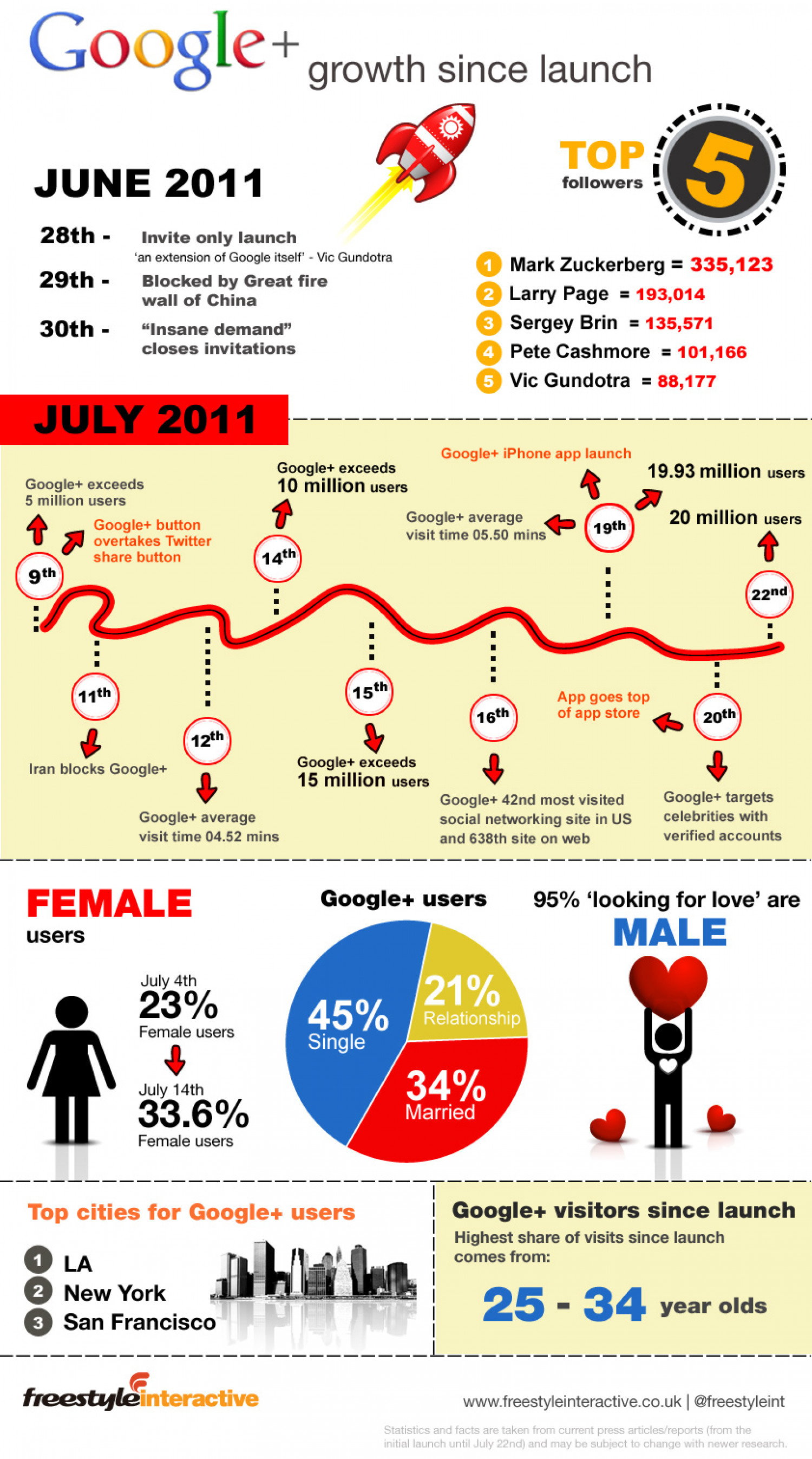 Google+ Growth Since Launch Infographic