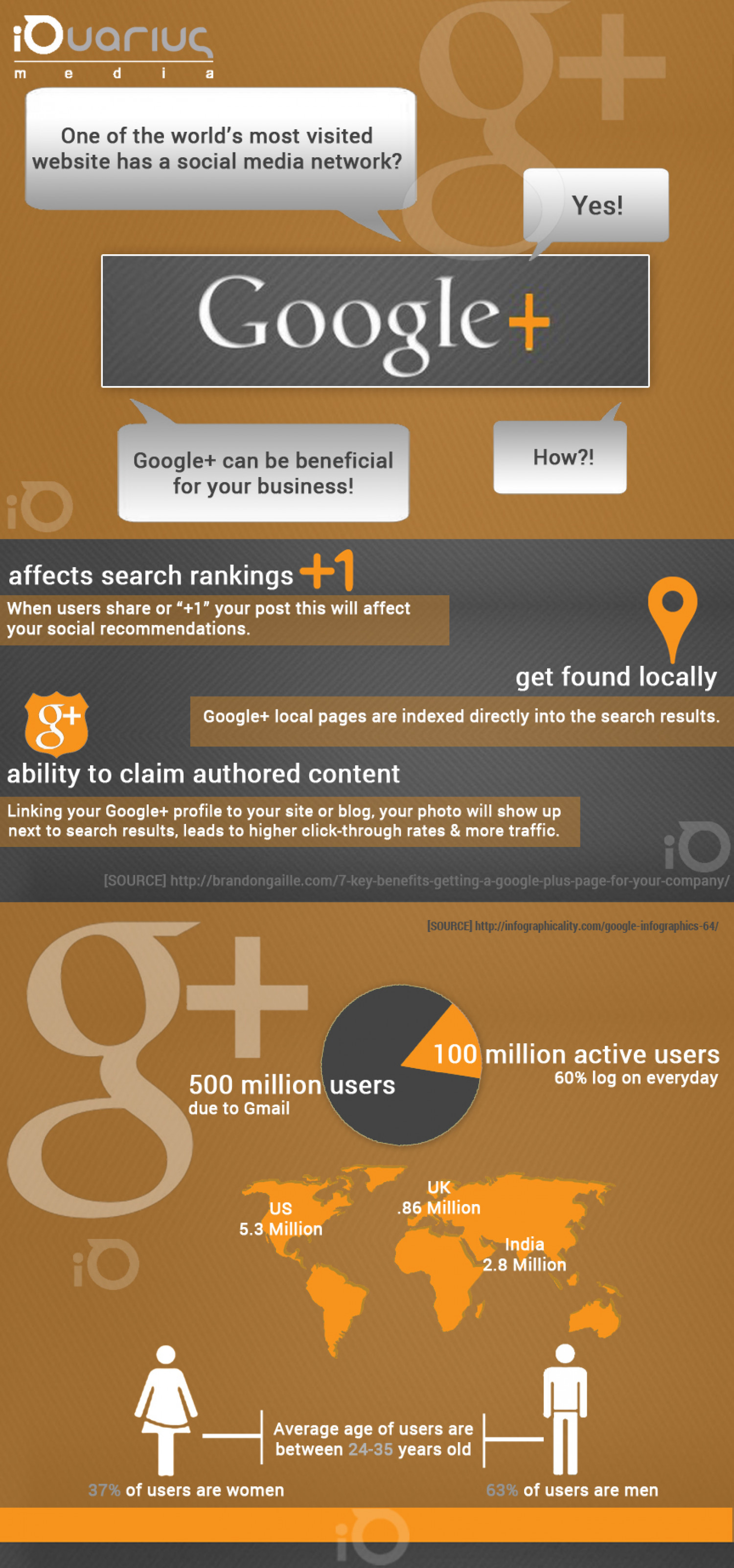 Google iQuarius Media  Infographic