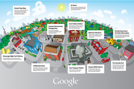 Google Innovation for Local Government Infographic