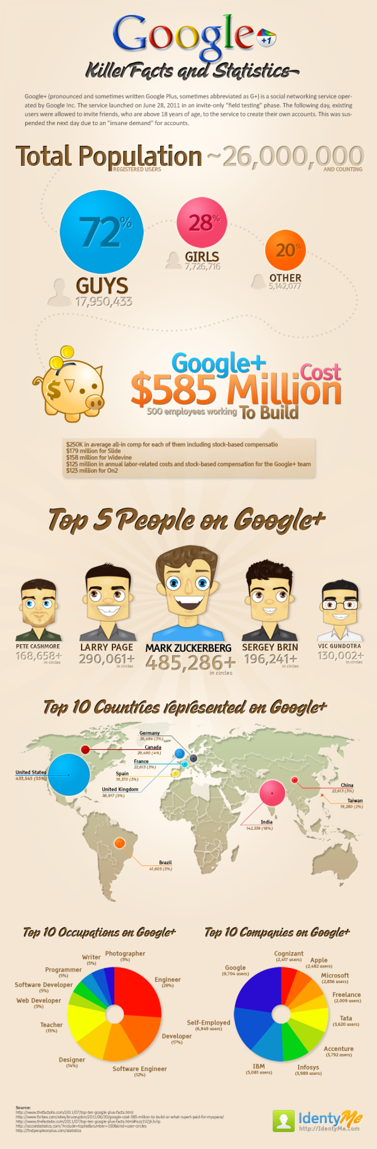 Google+ Killer Facts and Statistics Infographic