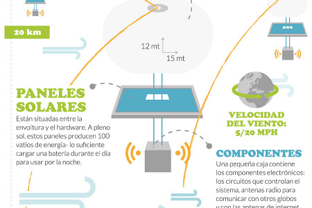 Google Loon Infographic