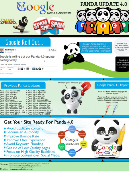 Google Panda 4.0 Update Infographic