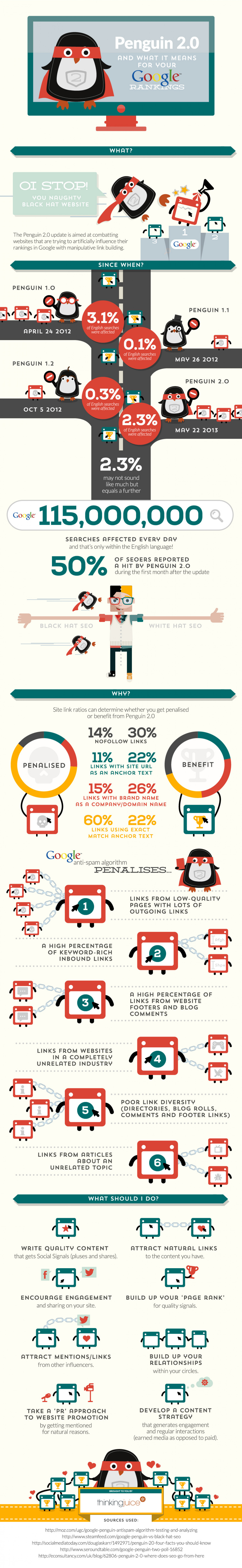 Google Penguin 2.0 Algorithm Update May 2013 - Infographic Infographic