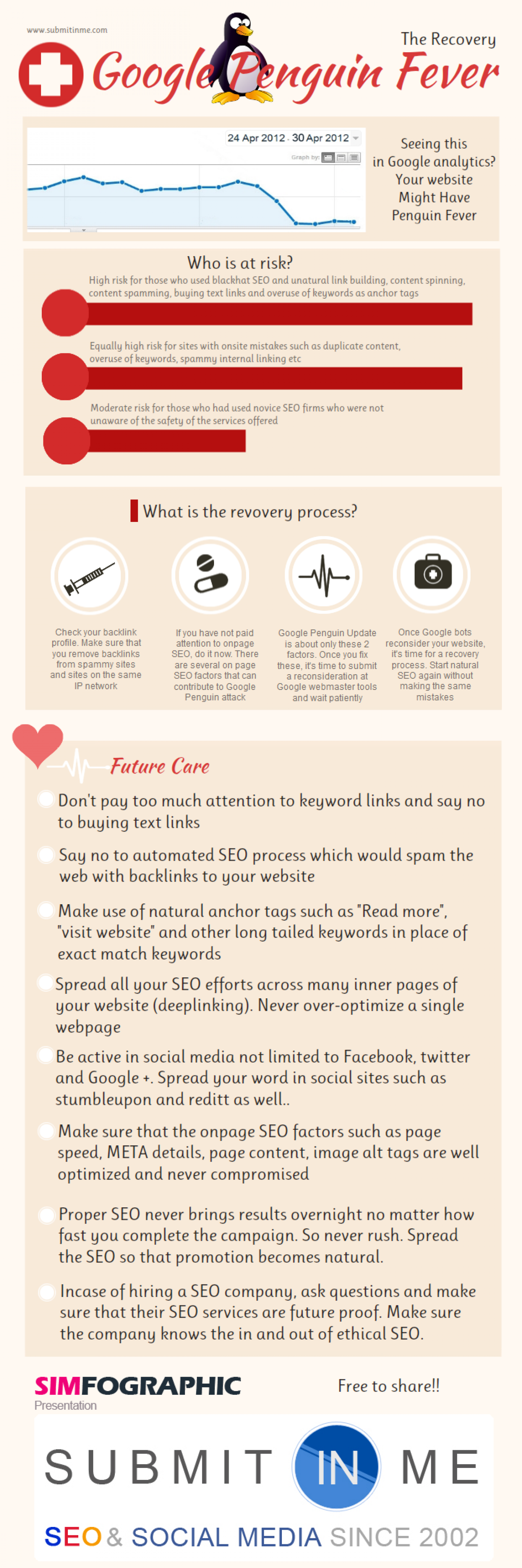 Google Penguin Recovery Infographic