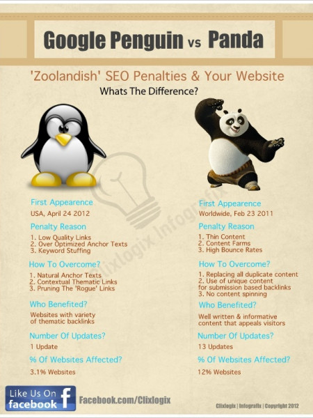 Google Penguin Vs Panda Update Infographic