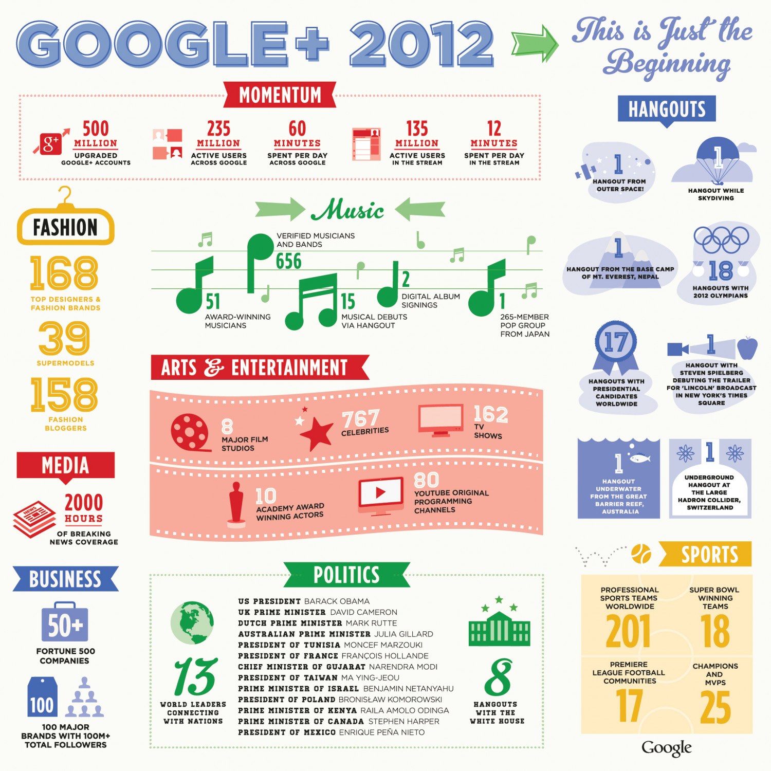 Google Plus 2012: Only the Beginning Infographic
