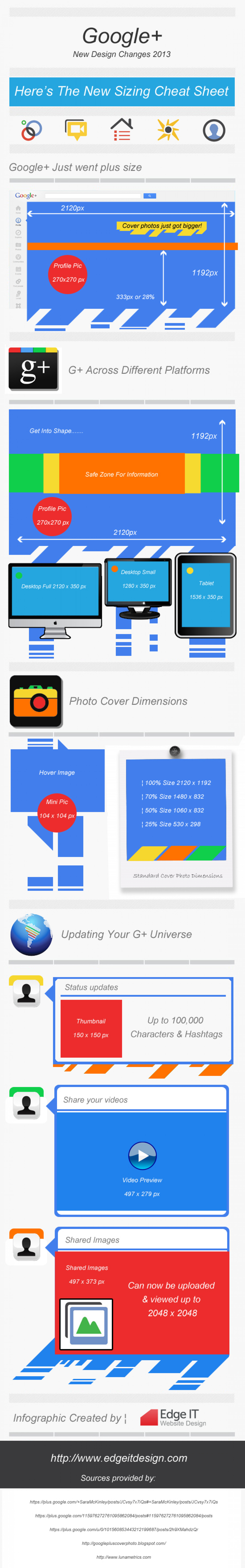Google Plus Design Cheat Sheet 2013 Infographic