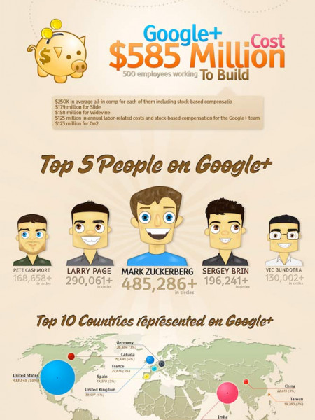 Google Plus Killer Facts and Statistics Infographic