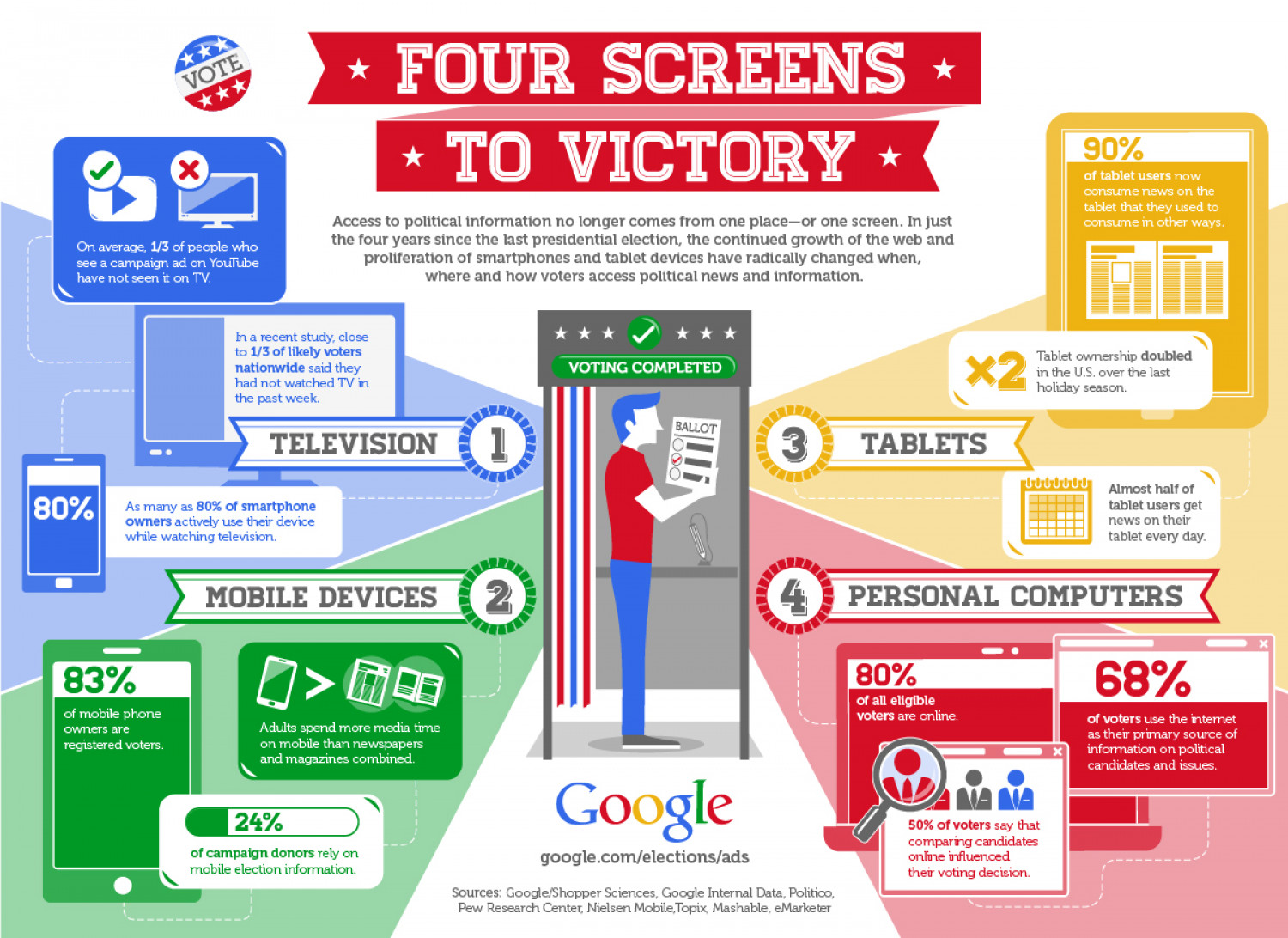 Google: Political Ads Infographic