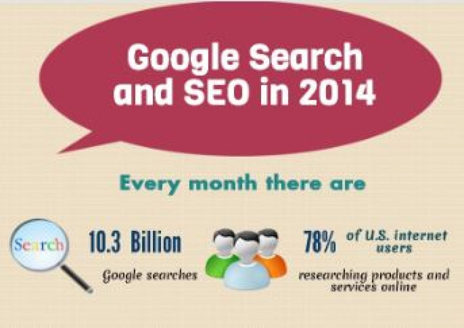 Google Search and SEO 2014 Infographic