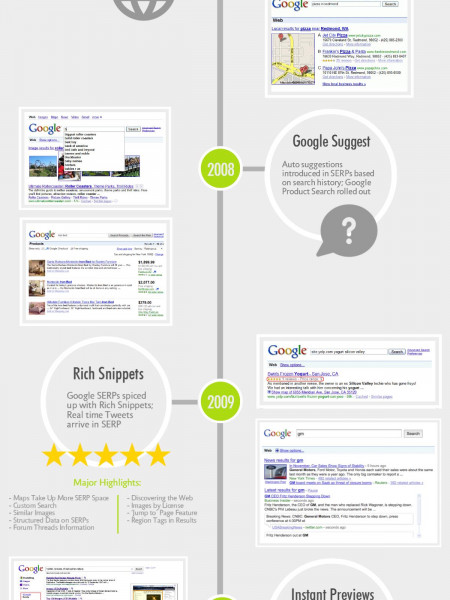Google Search Engine Result Page Timeline Infographic