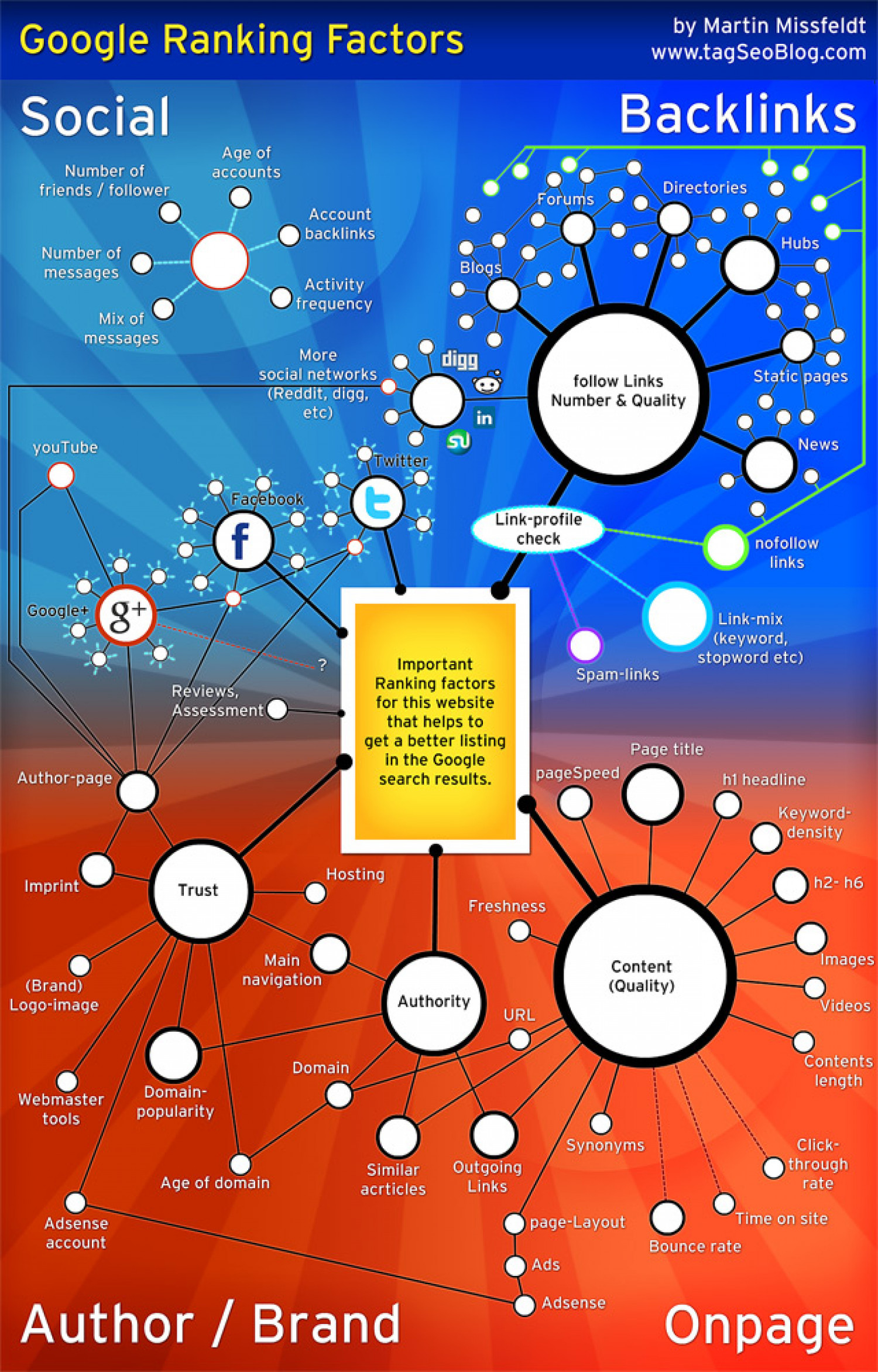 Google Search Ranking Factors 2012 Infographic