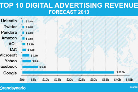 Google Tops in Digital Advertising Revenue Infographic