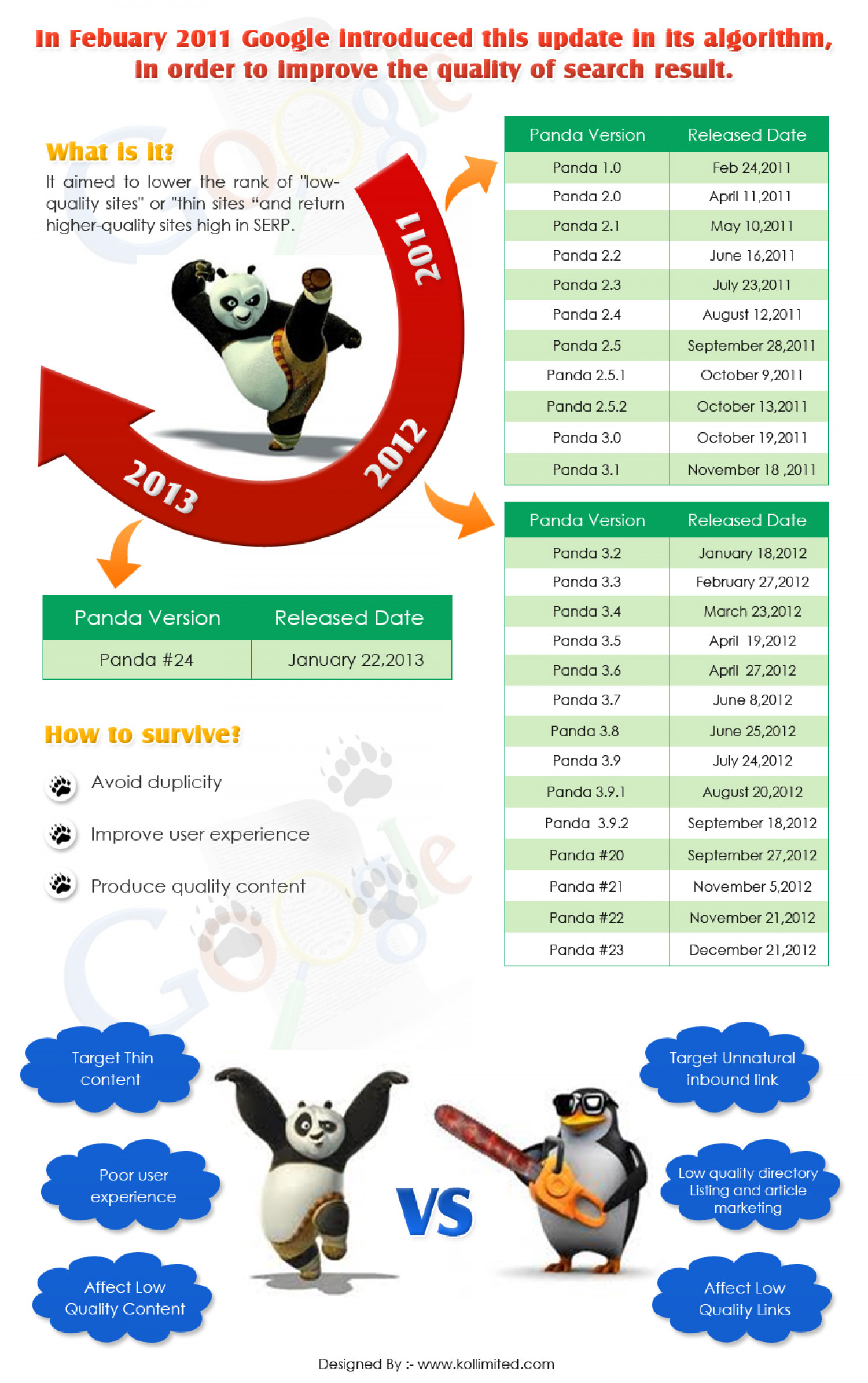 Google updates that can affect your websites rankings! Infographic