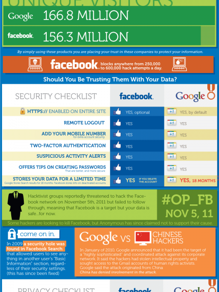 Google Versus Facebook On Privacy and Security Infographic
