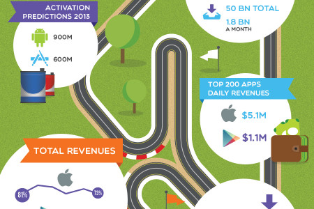 Google Vs. Apple – Facts & Figures of the App Stores Race Infographic