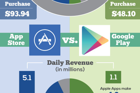 GOOGLE vs. APPLE Infographic