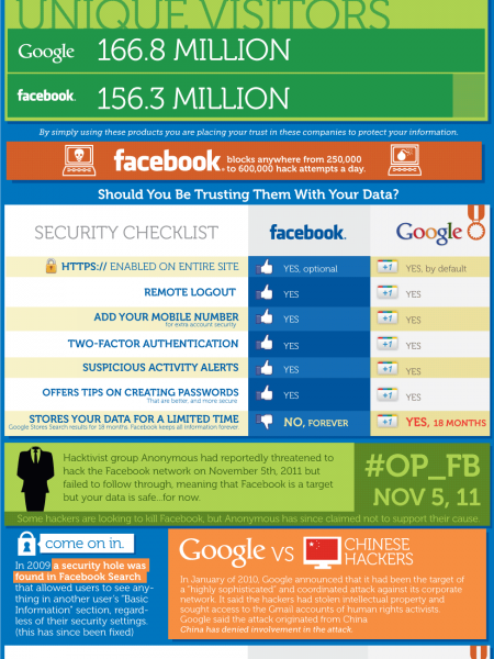 Google vs. Facebook on Privacy and Security Infographic