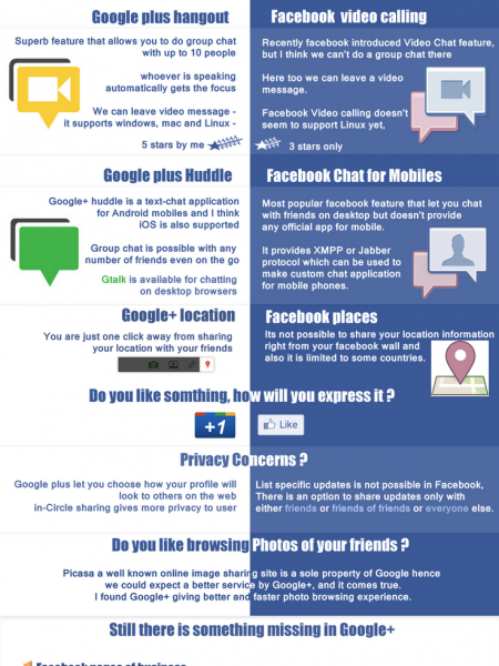 Google+ Vs. Facebook  Infographic