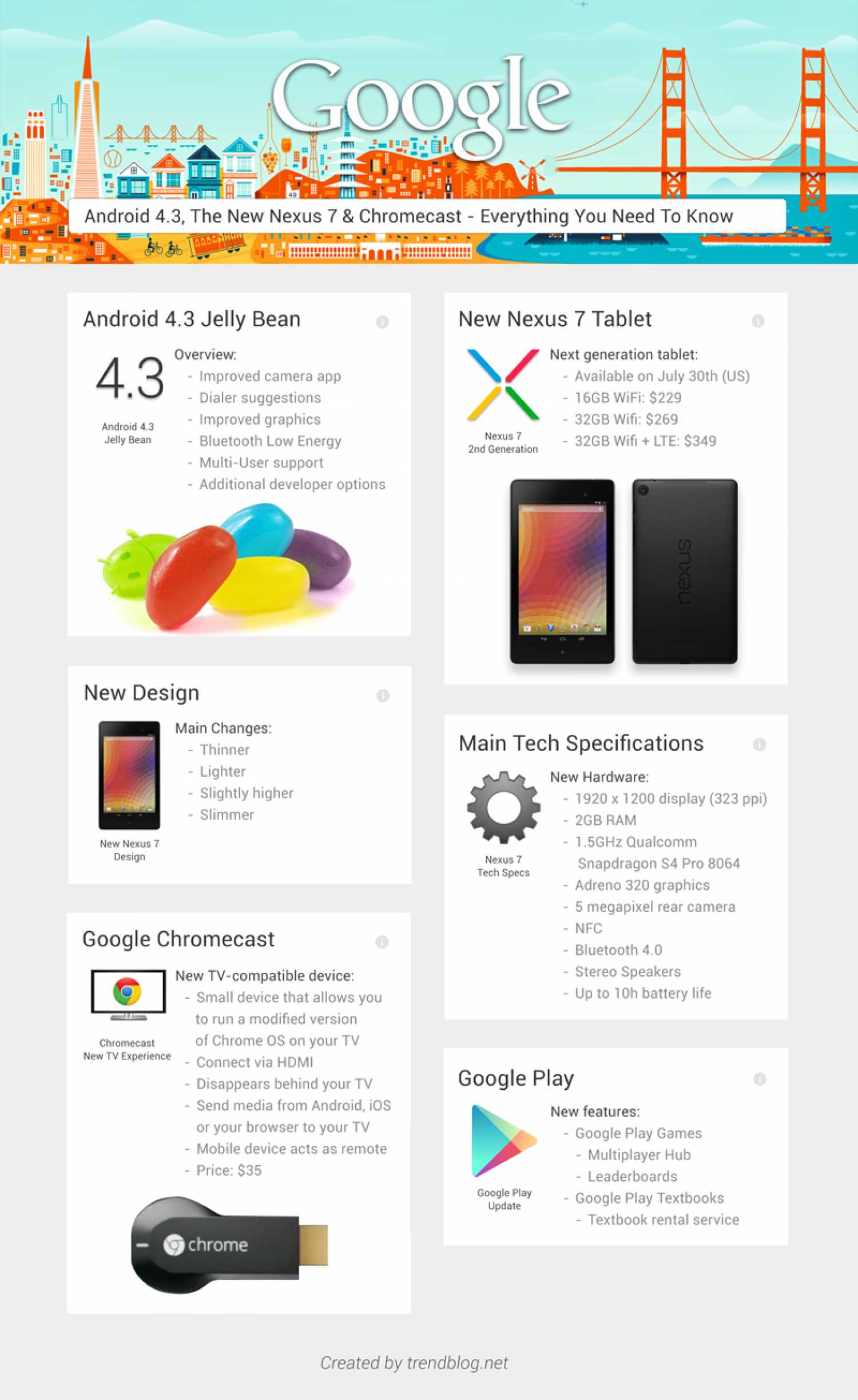 Google's Announcements In A Neat Google-Now Design Infographic