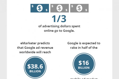 Google's Domination in Ad Revenue Infographic
