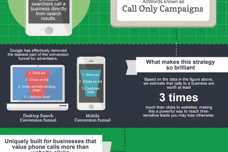 Googles New Call Only Ad Campaigns Explained Infographic