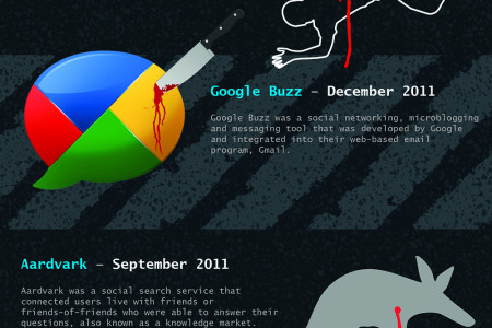 Google's Product Murder House Infographic