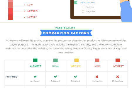 Google's Search Quality Rater's Guidelines Infographic