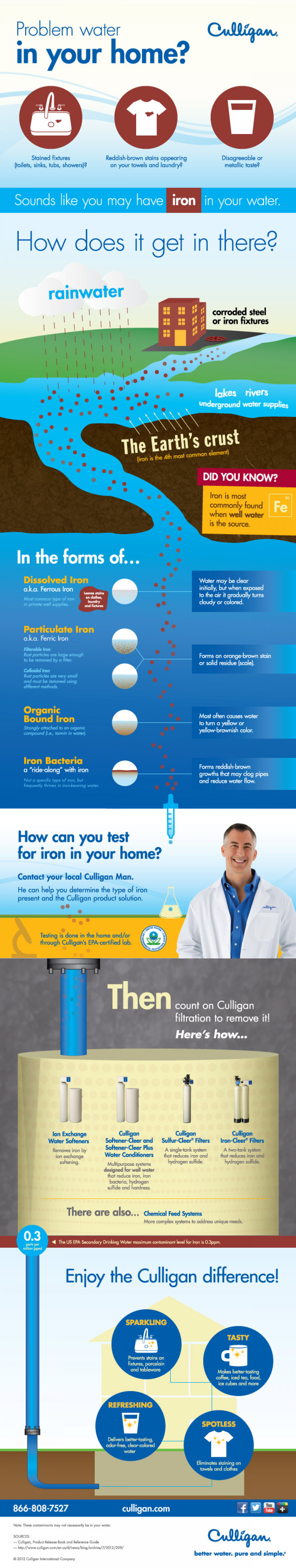 Got Iron? Culligan's Problem Water Infographic Infographic
