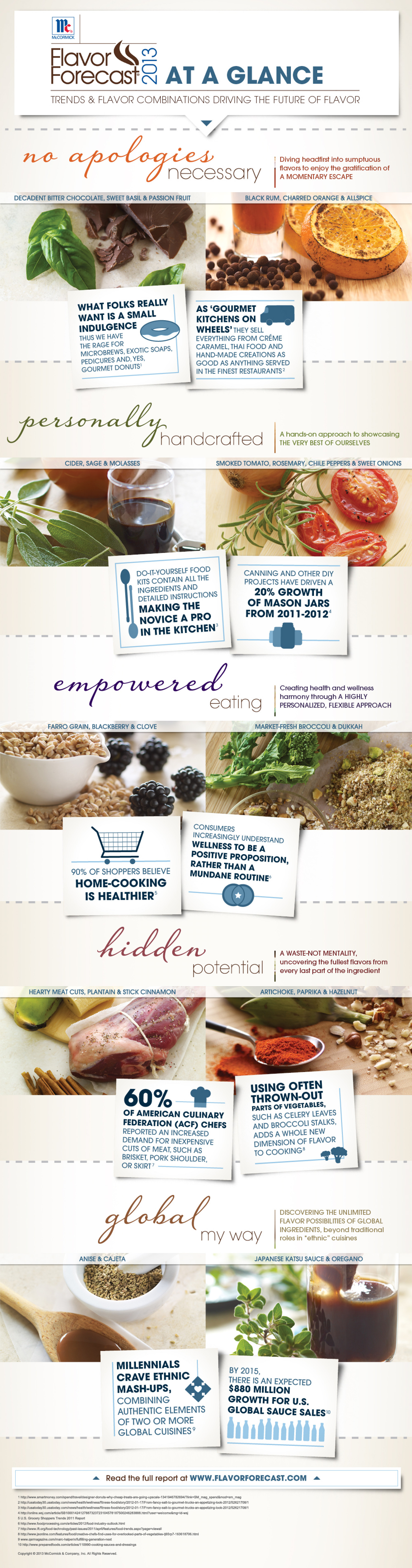 Gourmet Future: A Forecast on Flavors and Taste Trends this 2013 Infographic