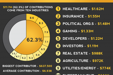Gov. Rick Scott's Fundraising Gold Mine Infographic