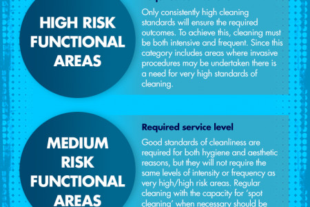GP Cleaning Services in Manchester Infographic