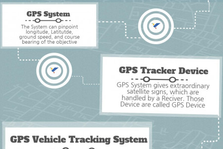 GPS Software Tracking System Infographic
