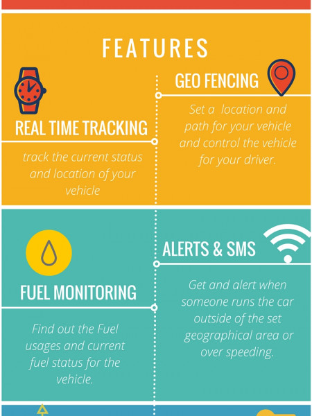 GPS Tracking Device for Fleet Management Infographic